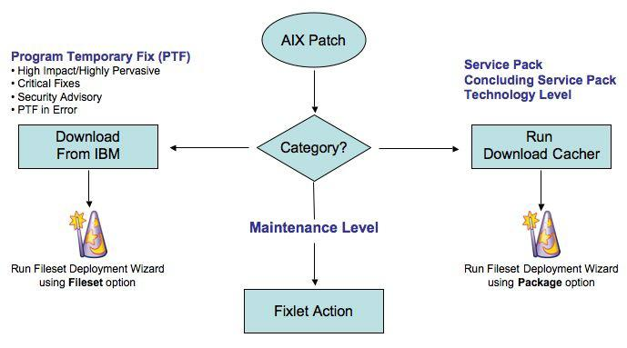 Part One Patch Management for AIX The Tivoli Endpoint Manager Patch Management solution, which includes deploying a multipurpose, lightweight agent to all endpoint devices, supports a wide variety of