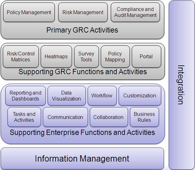 Primary GRC activities Supporting enterprise and GRC specific functions and activities Information management Integration A GRC platform should facilitate collaboration and information sharing across