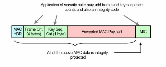 CBC-MAC modes. Also, the use of CCM* in all security suites allows a single key to be used for different suites.