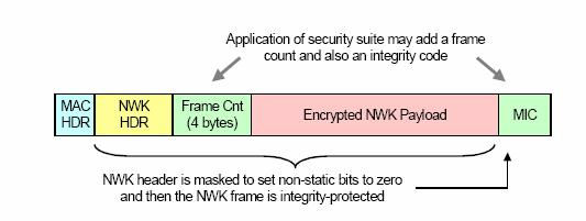 or disabled When the NWK layer transmits (receives) a frame using a particular security suite it uses the Security Services Provider (SSP) to process the frame.