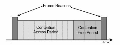 The beacon frame is transmitted in the first slot of each superframe. If a coordinator does not wish to use a superframe structure it may turn off the beacon transmissions.