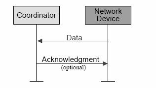 MAC Data Service Diagrams Non-beacon network communication MAC Primitives Beacon network communication MAC Data Service MCPS-DATA exchange data packets between MAC and PHY MCPS-PURGE purge an MSDU