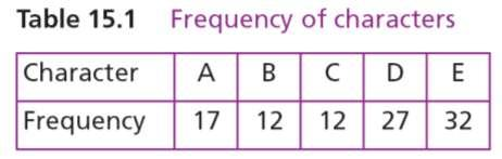 The general idea behind this method is to replace consecutive repeating occurrences of a symbol by one occurrence of the symbol followed by the number of occurrences.