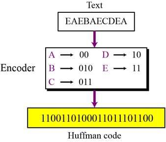 Encoding Let us see how to encode text using the code for our five characters. Figure 15.6 shows the original and the encoded text. 15.9 Figure 15.