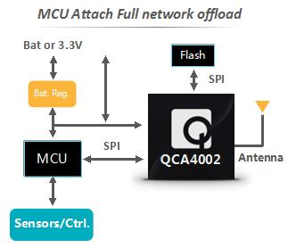 In this mode, GT202 can get full network functionalities. requirements on a host MCU by up to 100 KBytes and also free up CPU cycles.