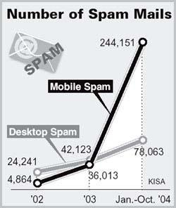 International Telecommunication Union a question from the skeptics: but is mobile spam a reality?