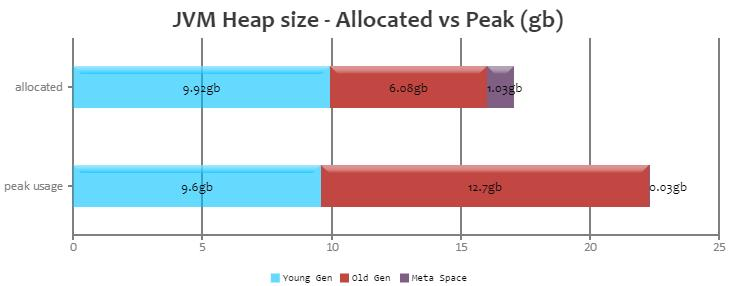 JVM Heap Size Generation Allocated Peak Young Generation 9.92 gb 9.6 gb Old Generation 6.08 gb 12.7 gb Meta Space 1.03 gb 35.44 mb Young + Old + Meta space 17.03 gb 15.