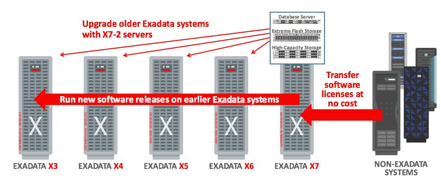 Investment Protection and Compatibility Guidelines Exadata s hardware and software update methodology is consistent with the following compatibility guidelines that have been established over several