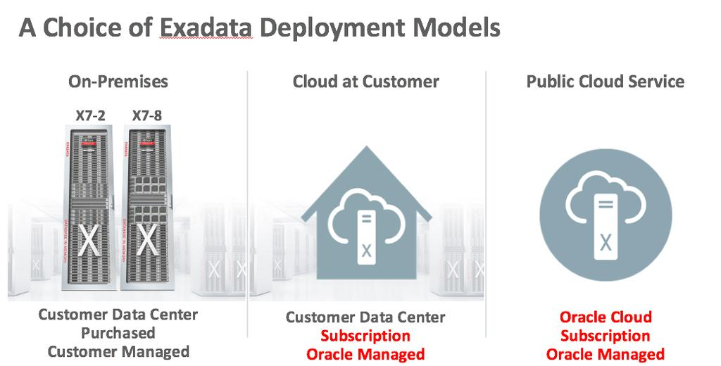 an Exadata Database Machine to be configured with a mix of database and storage servers, to meet specific needs of those workloads.