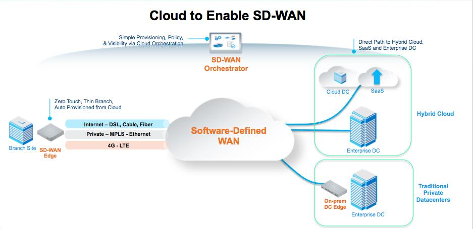 SD-WAN technology delivers the network intelligence required to connect an increasing remote work force with cloud-based applications and data.