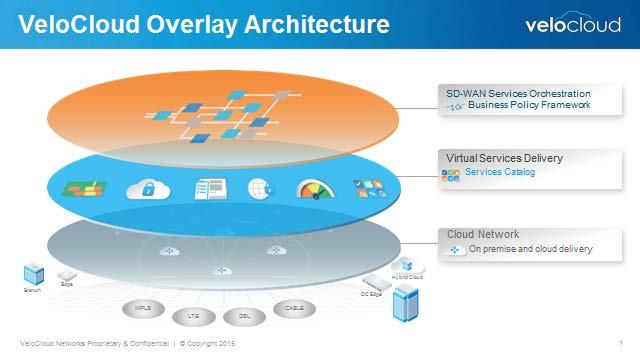 Figure 2: VeloCloud Architecture Conclusions and Recommendations for Customers The increased popularity of cloud-based platforms, including compute, storage, UC, conferencing, and other popular