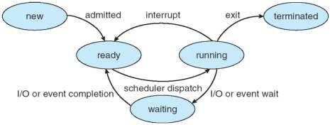 o Turnaround time Time interval between the time of submission and completion (Execution time) Includes also waiting times for CPU as well as I/O devices o Waiting time sum of all the time waiting in