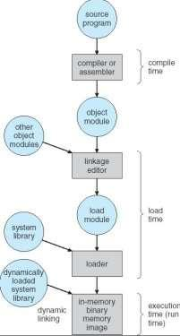 4. classify address bindings The process of associating program instructions and data to physical memory addresses is called address binding Each binding is a mapping from one address space to