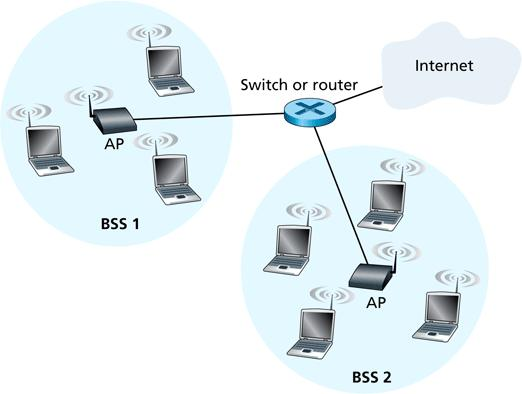 802.11 LAN Architecture 15/28 AP = Access Point BSS = Basic