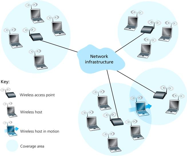 Wireless Networks 3/28 access point/base station/cell tower: