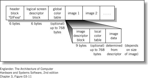 ) Bitmap images Made of pixels Require a lot of memory (600 x 800 x 3 = 1.