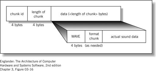 quality WAV data format Data compression Figure 3.16.