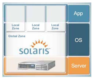 Figure 2. Oracle Solaris Containers enable simple consolidation with isolated, software-defined zones for applications and services.