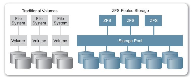 Figure 3. Oracle Solaris ZFS offers simpler administration of high-integrity data on a greater scale and with higher performance than traditional file systems.