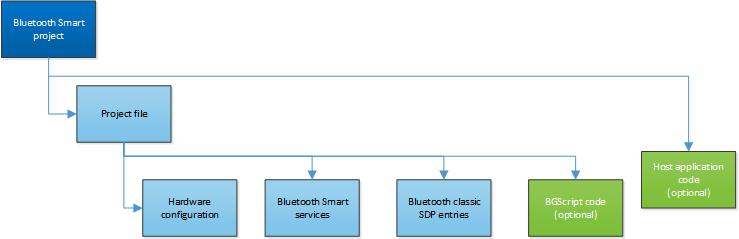 2 Introduction This document walks you through how to start a software project for your BT121 Bluetooth Smart Ready module, how to include the necessary resources in the project and also how to do