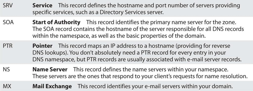 C, E, and G are incorrect because they are not valid DNS resource records. 22.