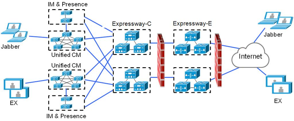 Deployment scenarios Multiple clustered network elements In this scenario there are multiple clusters of each network element. Jabber clients can access their own cluster via any route.
