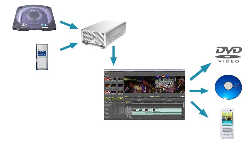 Example workflows Tapeless workflows can greatly accelerate post-production, letting editors and producers spend less time capturing and managing content and more time shaping that content into