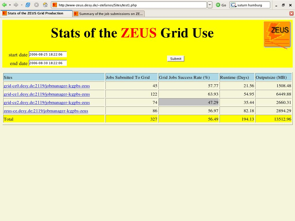 Figure 3: Stats of the ZEUS Grid use The third page displays informations about the sites that the jobs are submitted to.