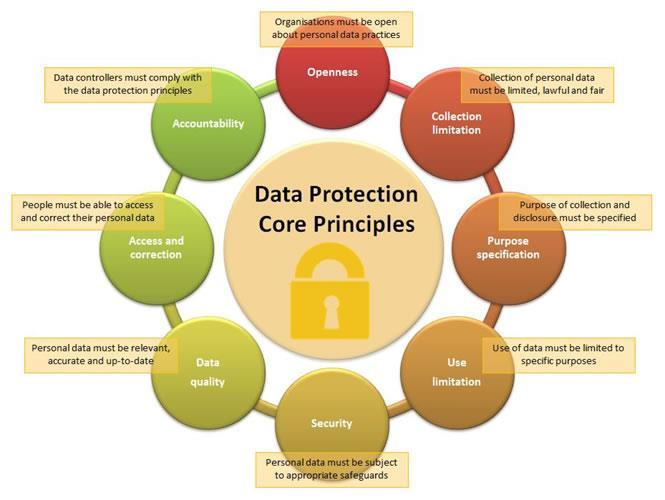 UNCTAD: Data protection