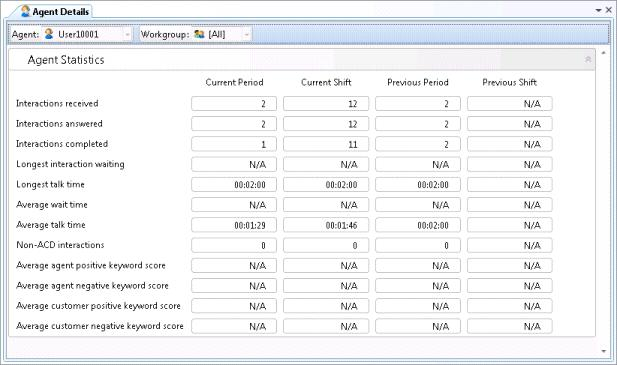 This view displays Agent Statistics for the current period, previous period, current shift and previous shift, in a single expander control.