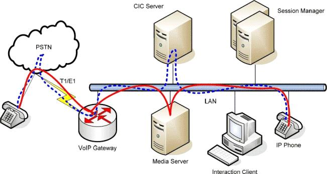 In particular, Session Manager allows for extremely low bandwidth utilization between client applications and the CIC server.