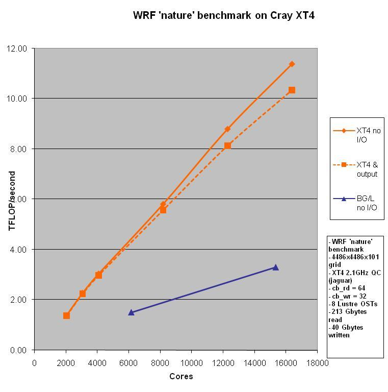 WRF 'nature' Benchmark on ORNL Cray XT4 Key Performance Enabling