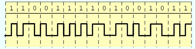 7.3 Phase Modulation (Manchester Coding) 70 Although it prevents loss of synchronization over long strings of binary ones, NRZI coding does nothing to prevent synchronization loss
