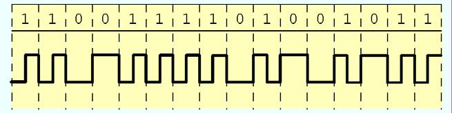 2.7.4 Frequency Modulation 70 For many years, Manchester code was the dominant transmission code for local area networks.