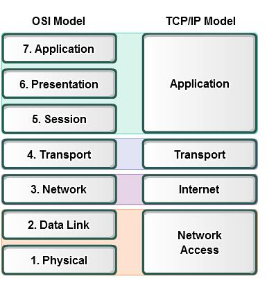 The TCP/IP model (Transmission Control Protocol/Internet Protocol) is a