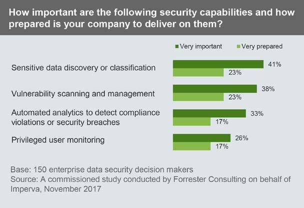1 2 3 Yet Companies Feel Underprepared To Deliver On Key Security Capabilities When asked how important