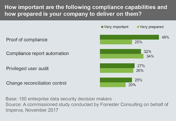 1 2 3 And Companies Face Similar Execution Challenges With Compliance The story is the same
