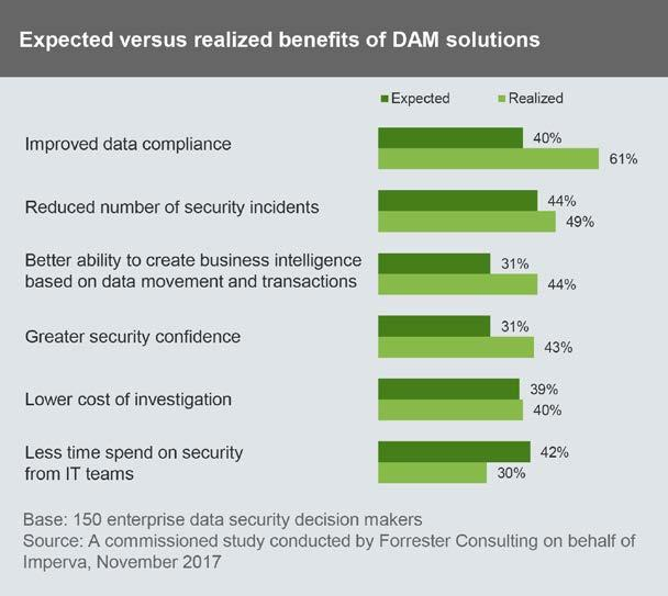 1 2 Database Activity Monitoring Tools Outperform Expectations For Security And Compliance Capabilities To compensate for their preparedness gap with security and compliance capabilities, many