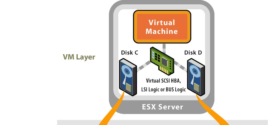 Storage Management VMFS Layer Storage Array VM Layer Lun 1 Lun 2 Lun 3 Virtual disks appear to the VM as