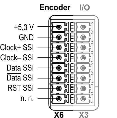The transmission mode includes no protection against faulty transmission values. Incremental encoder connection Absolute encoder SSI connection Fig.