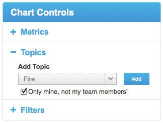 Chart Controls - Overview Metrics Charts are organized in four categories Awareness, Dialog, Advocacy & Support and Activities to guide selection based on your communications campaign goal.