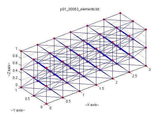 Figure 1: The Channel tet mesh. {2.70, 2.40, 3.90}, {2.50, 2.25, 3.50}, {1.15, 3.80, 6.05}, {3.00, 2.00, 5.00}, {2.10, 3.00, 4.10}, {2.60, 3.10, 3.40} 1.