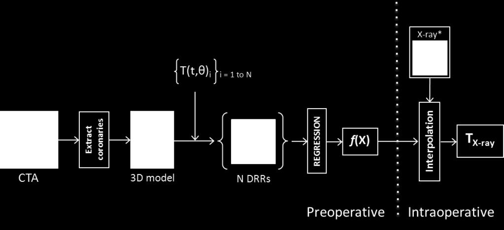 3.2 Methods 3.2.1 Registration by regression Our proposed 3D/2D registration method consists of a nonlinear regression model (Figure 3.