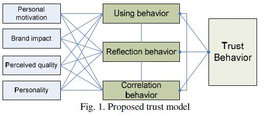 13 Trust and reputation UB1: normal usage behavior 1. The more times you use the messaging, the more you trust it. 2.