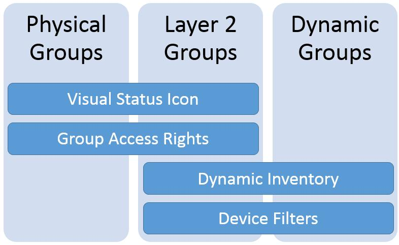 Layer 2 groups share properties of both Physical and Dynamic Groups. The Graphic below shows the shared aspects.