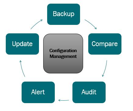Configuration Management 10 Configuration Management Configuration Management enables automated management, compliance, and periodic auditing of device configurations the most critical aspect of your