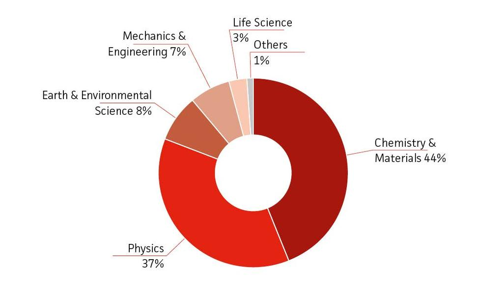 Users by scientific field - 2015 The