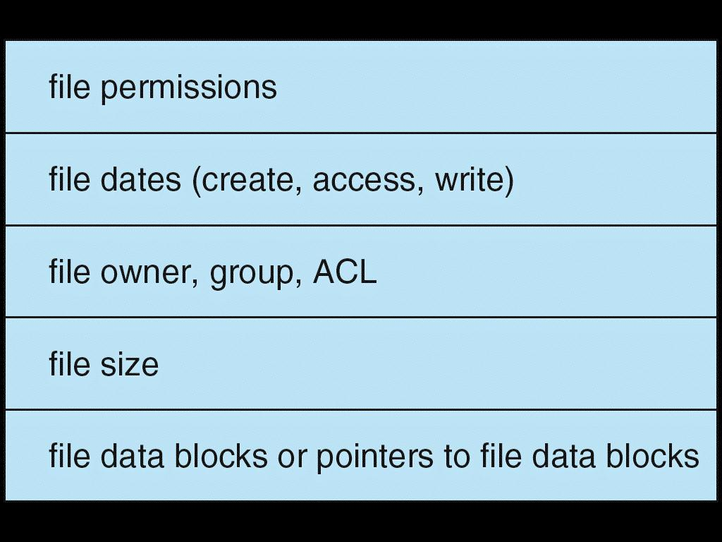 File Control Block Logical file system s