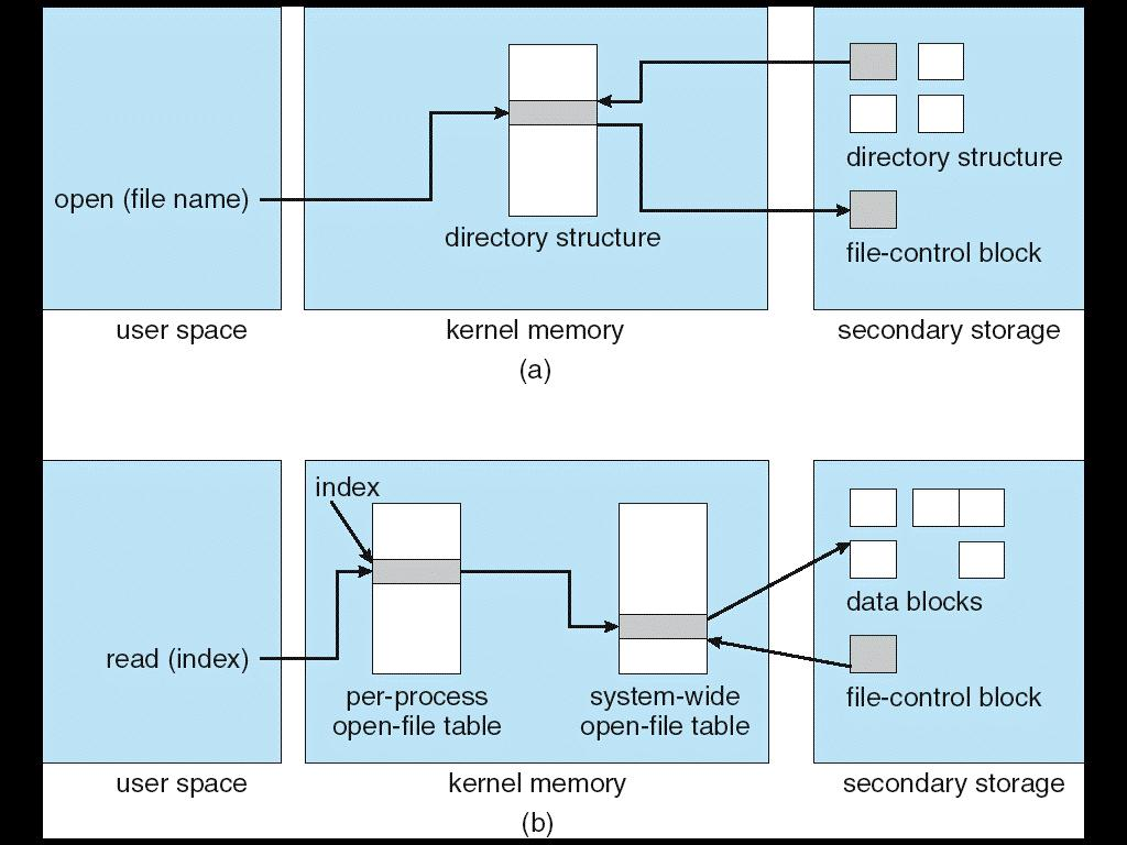 In-Memory File Structures To open and