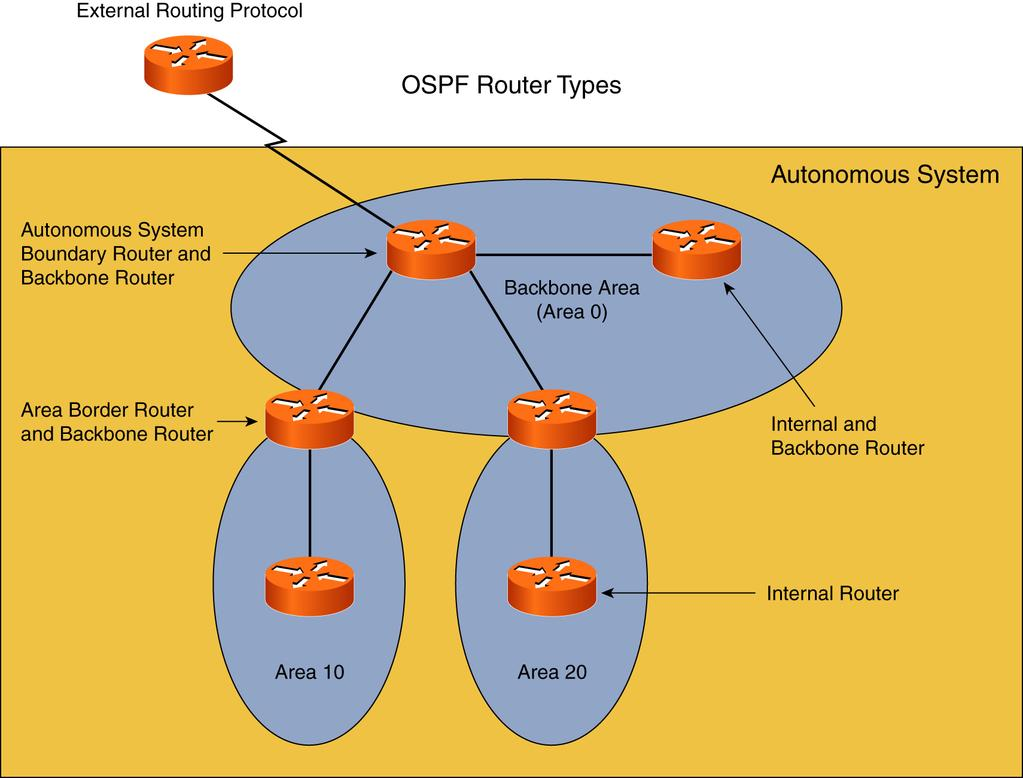 Ccie Routing And Switching V40 Pdf 5000 6500 6000 Switches That Run Catos System Software Cisco 63 Routig Ad Switchig Quick Referece Figure 4 1